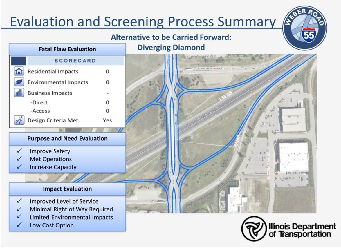 Location and Traffic Counts | Romeoville, IL